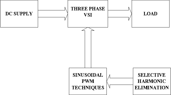 Figure 1 from Design and development of MATLAB Simulink
