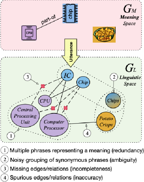Figure 1 for On the Capabilities and Limitations of Reasoning for Natural Language Understanding
