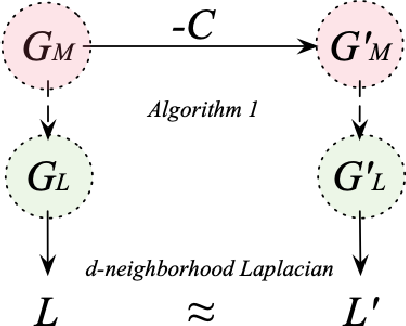 Figure 4 for On the Capabilities and Limitations of Reasoning for Natural Language Understanding