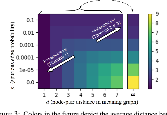 Figure 3 for On the Capabilities and Limitations of Reasoning for Natural Language Understanding