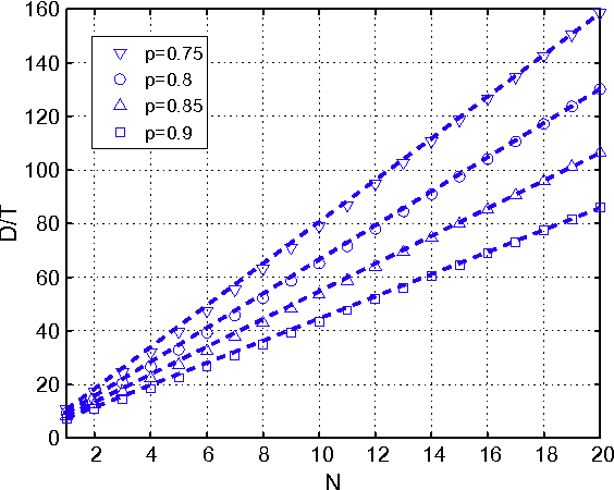 Fig. 11. The plot of D/T versus N for the ALOHA-based network for some values of the link reliability p. The (dashed) lines D/(NT) illustrate that D / NT (approximately).