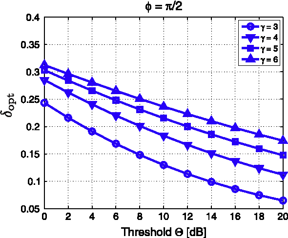 Fig. 6. The optimum values of d (16) that maximize the throughput density in the CSMA-based network employing the nearest-neighbor routing strategy for several H and c values.