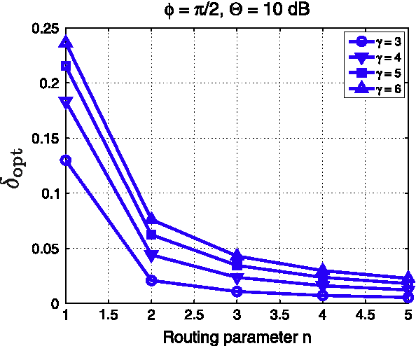 Fig. 7. The optimum values of d (21) that maximize the throughput density in the CSMA-based network employing the nth-nearest-neighbor routing scheme for different values of H and c.