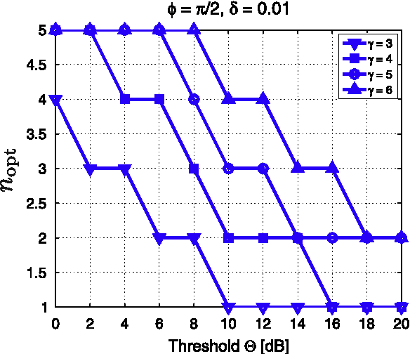 Fig. 8. The optimum values of n (22) that maximize the throughput density in a CSMA-based network with N = 4 nodes versus the SIR threshold for successful transmissions, H.