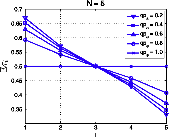 Fig. 9. Average node occupancies at steady state for an ALOHA-based flow with N = 5 and R = 1. Notice that they depend non-trivially on the product term qps. The particle-hole symmetry holds here as well: Esi ¼ 1 EsNþ1 i .