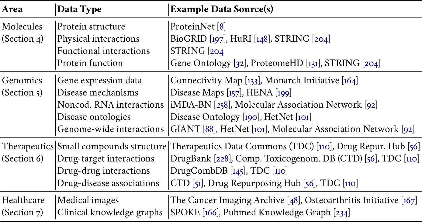 Figure 2 for Representation Learning for Networks in Biology and Medicine: Advancements, Challenges, and Opportunities