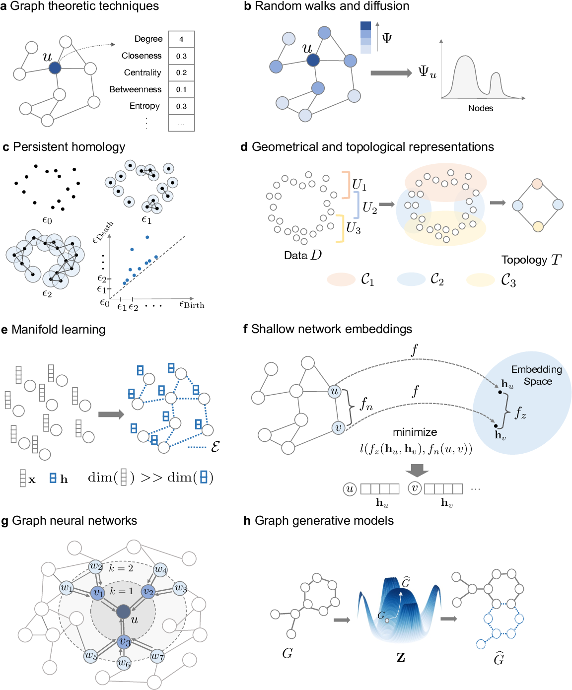 Figure 4 for Representation Learning for Networks in Biology and Medicine: Advancements, Challenges, and Opportunities