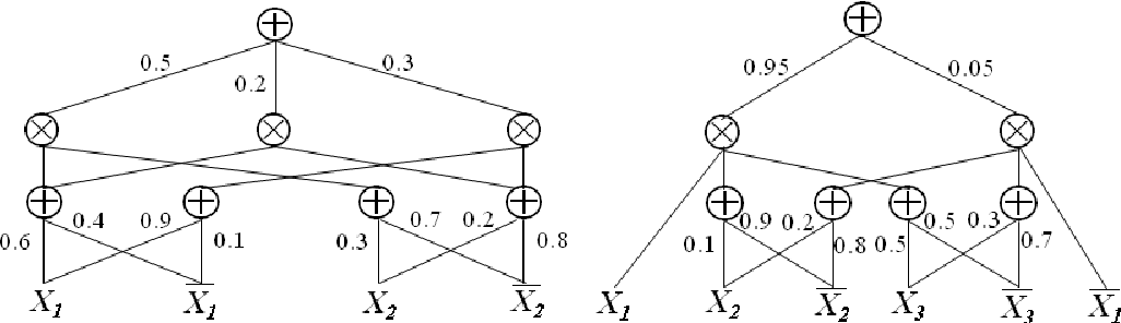 Figure 1 for Sum-Product Networks: A New Deep Architecture