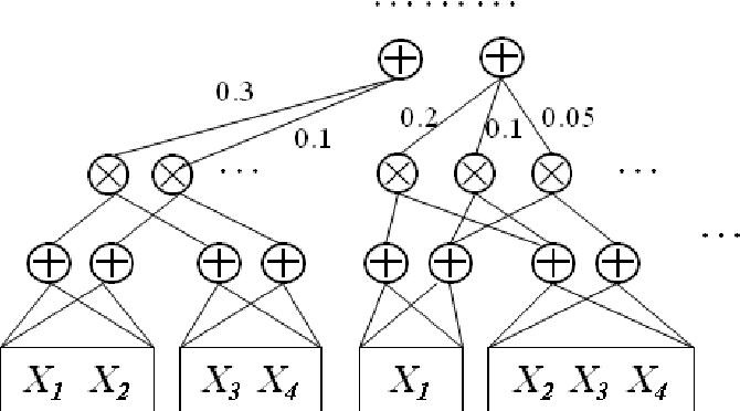 Figure 2 for Sum-Product Networks: A New Deep Architecture