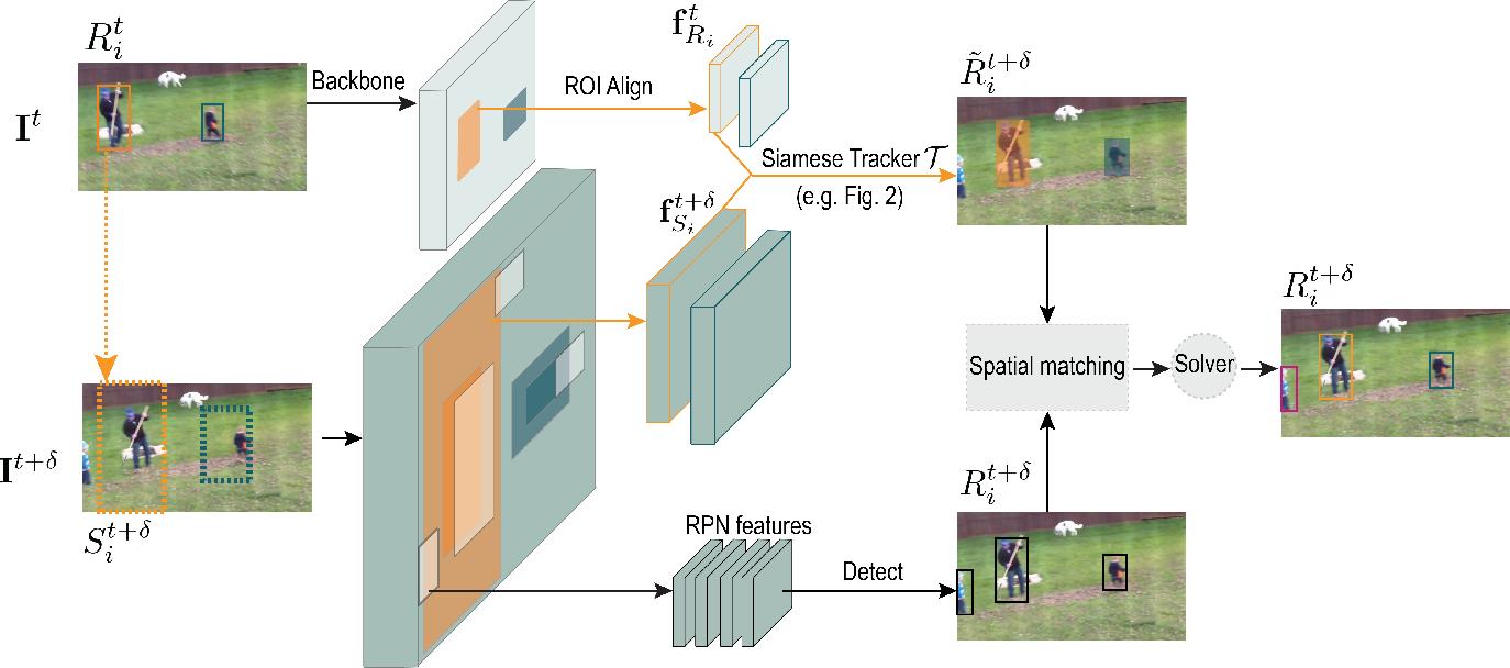 Figure 1 for SiamMOT: Siamese Multi-Object Tracking