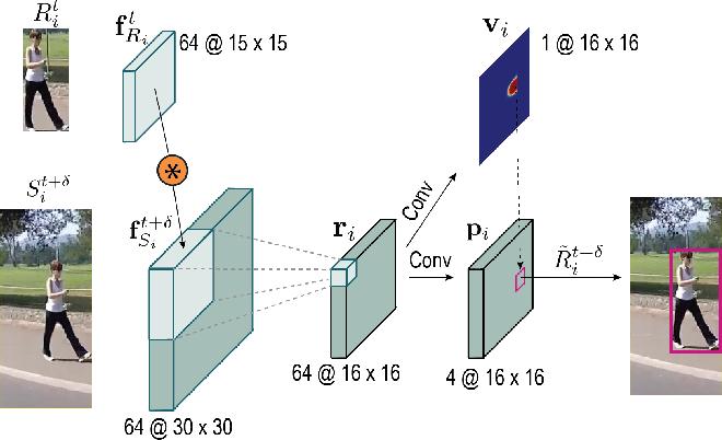 Figure 3 for SiamMOT: Siamese Multi-Object Tracking