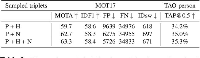 Figure 4 for SiamMOT: Siamese Multi-Object Tracking