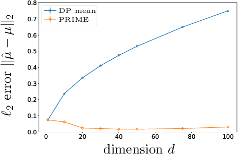 Figure 1 for Robust and Differentially Private Mean Estimation