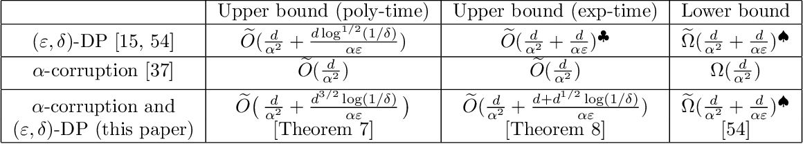 Figure 2 for Robust and Differentially Private Mean Estimation