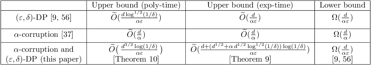 Figure 3 for Robust and Differentially Private Mean Estimation