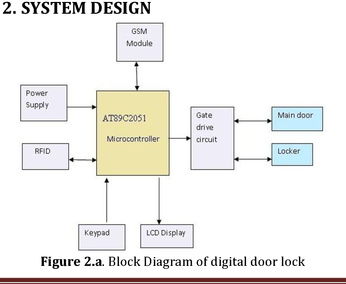 PDF] An Advanced Automatic Wireless Monitoring & Controlling for
