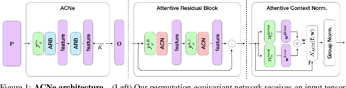 Figure 1 for Attentive Context Normalization for Robust Permutation-Equivariant Learning
