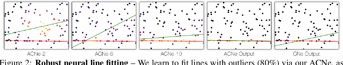 Figure 2 for Attentive Context Normalization for Robust Permutation-Equivariant Learning