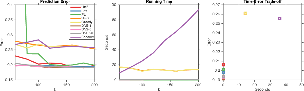 Figure 2 for Polynomial Time Algorithms for Dual Volume Sampling
