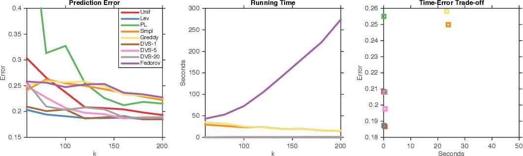 Figure 3 for Polynomial Time Algorithms for Dual Volume Sampling