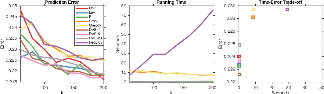 Figure 4 for Polynomial Time Algorithms for Dual Volume Sampling