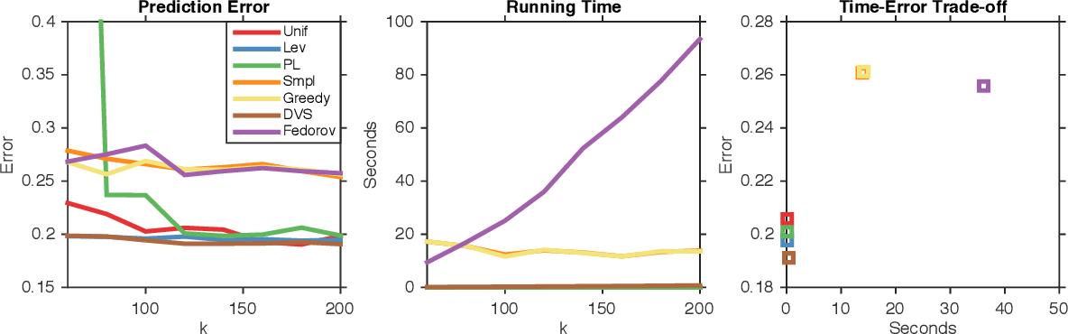 Figure 1 for Polynomial Time Algorithms for Dual Volume Sampling
