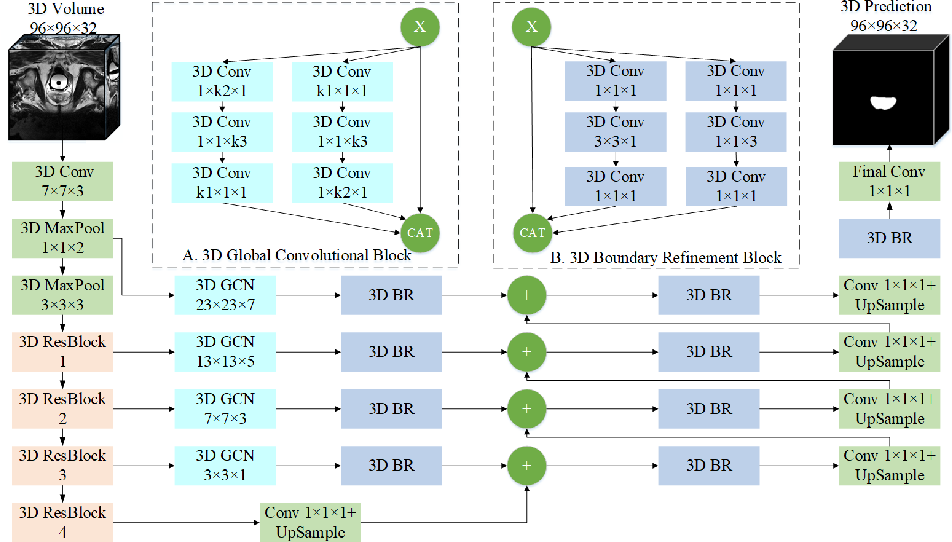 Figure 3 for 3D Global Convolutional Adversarial Network\\ for Prostate MR Volume Segmentation