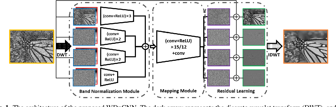 Figure 1 for Enhancement of a CNN-Based Denoiser Based on Spatial and Spectral Analysis