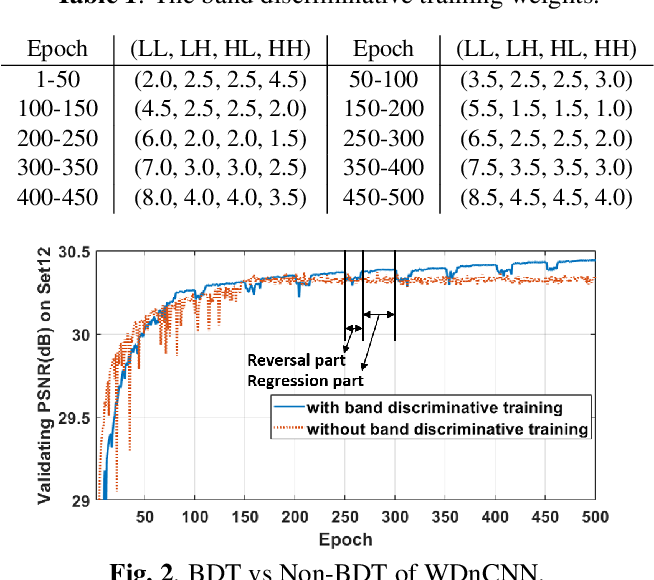 Figure 2 for Enhancement of a CNN-Based Denoiser Based on Spatial and Spectral Analysis