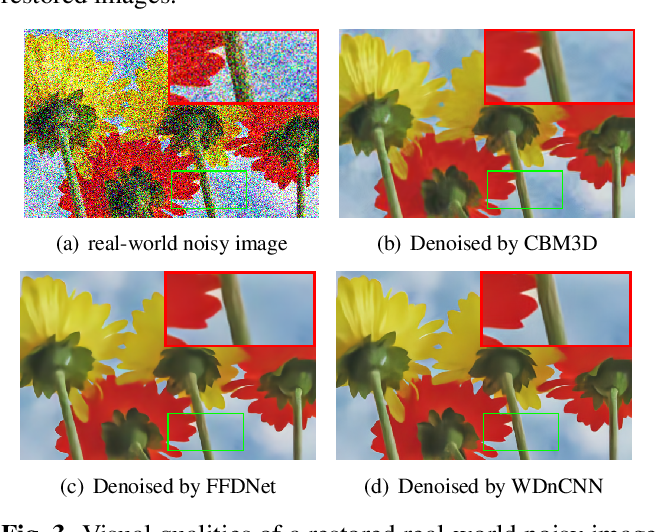 Figure 4 for Enhancement of a CNN-Based Denoiser Based on Spatial and Spectral Analysis