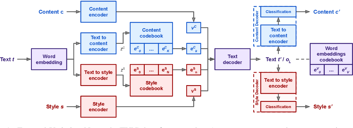 Figure 2 for Controllable Text Generation with Focused Variation