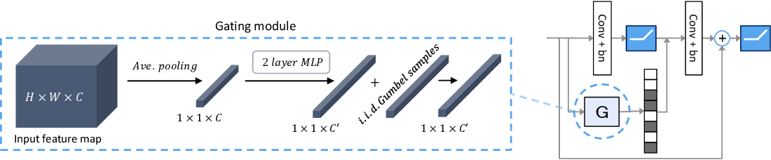Figure 2 for Batch-Shaped Channel Gated Networks
