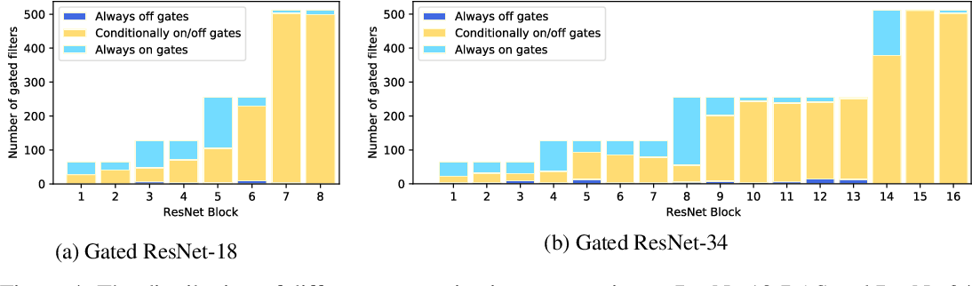 Figure 4 for Batch-Shaped Channel Gated Networks
