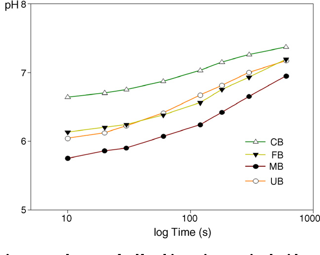 Fig. 1 – pH changes of self-etching primers mixed with dentin powder solution as a function of time.