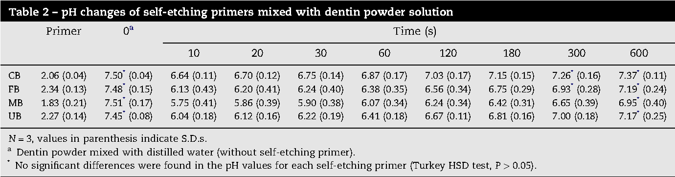 Table 2 – pH changes of self-etching primers mixed with dentin powder solution