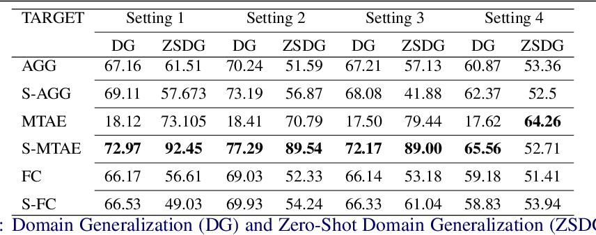 Figure 2 for Zero Shot Domain Generalization
