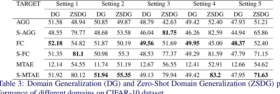 Figure 4 for Zero Shot Domain Generalization