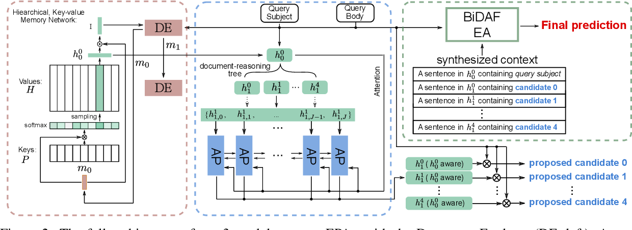 Figure 3 for Explore, Propose, and Assemble: An Interpretable Model for Multi-Hop Reading Comprehension