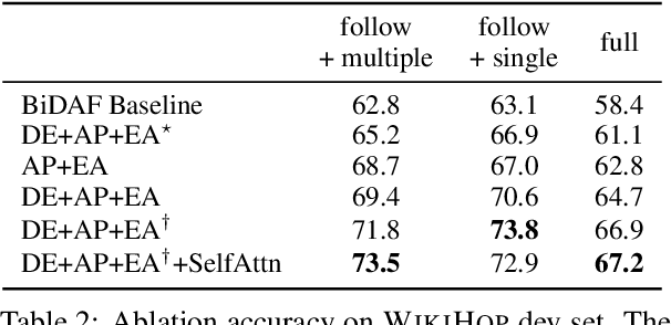 Figure 4 for Explore, Propose, and Assemble: An Interpretable Model for Multi-Hop Reading Comprehension