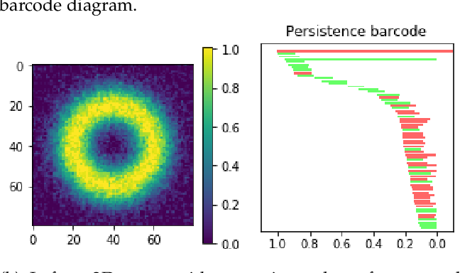 Figure 1 for A Topological Loss Function for Deep-Learning based Image Segmentation using Persistent Homology