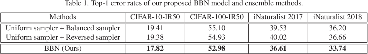 Figure 2 for BBN: Bilateral-Branch Network with Cumulative Learning for Long-Tailed Visual Recognition