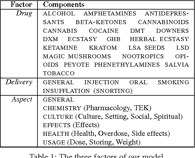 Table 1 from Experimenting with Drugs (and Topic Models): Multi