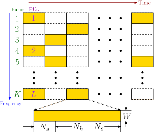 Fig. 1. Typical frequency-band occupancies in a multiple FH-PU network.