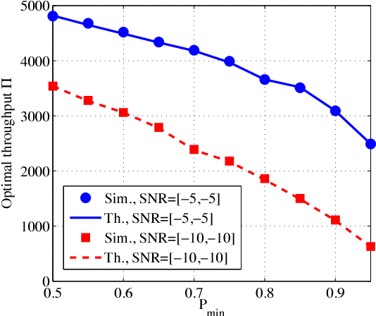 Fig. 3. Optimal throughput for N = 64, Nh = 1024. For the simulation result, the optimal throughput was obtained by sweeping a range of M and threshold, and choosing the pair that offered the best throughput.