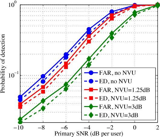 Fig. 4. Comparison of FAR with the conventional ED [4], with and without noise variance uncertainty. Here, N = 64, M = 128, L = 3, and the detectors are designed with a target false alarm probability of 0.01.
