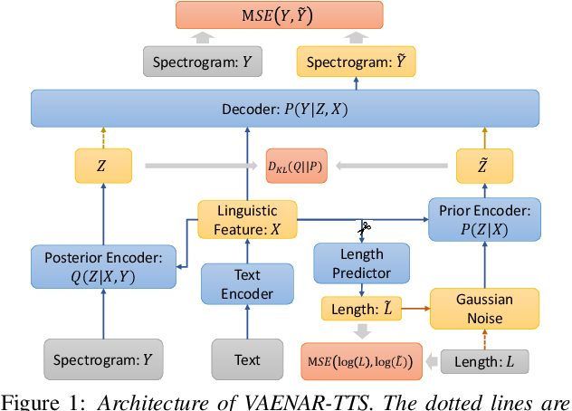 Figure 1 for VAENAR-TTS: Variational Auto-Encoder based Non-AutoRegressive Text-to-Speech Synthesis