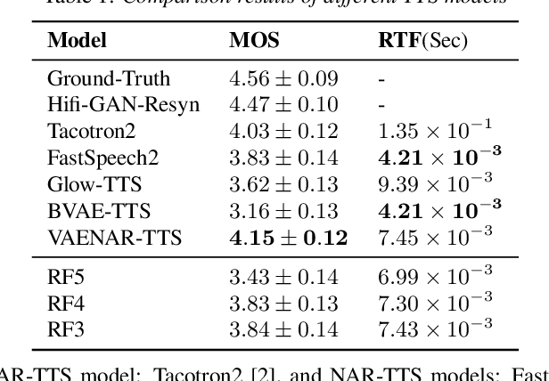 Figure 4 for VAENAR-TTS: Variational Auto-Encoder based Non-AutoRegressive Text-to-Speech Synthesis