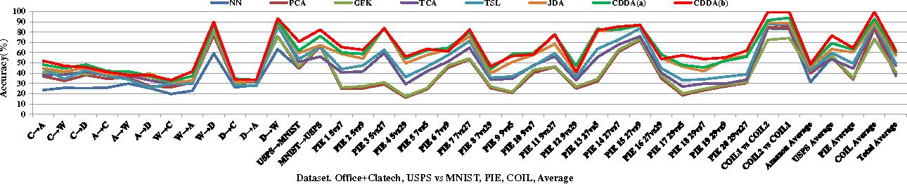 Figure 3 for Close Yet Distinctive Domain Adaptation
