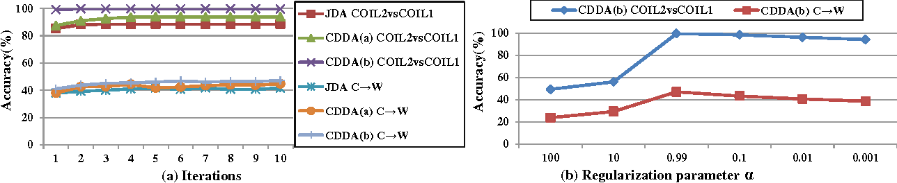 Figure 4 for Close Yet Distinctive Domain Adaptation