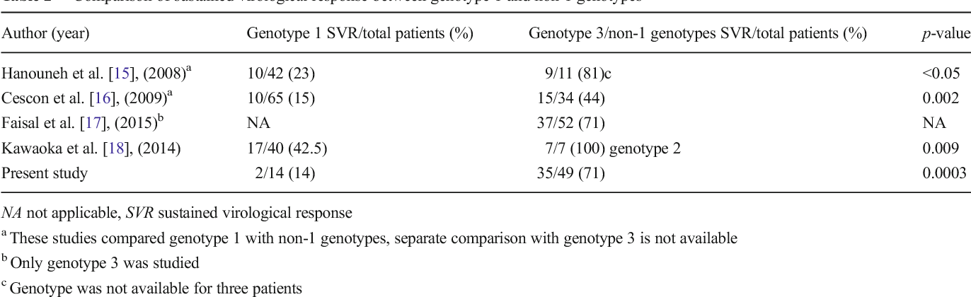 Genotype 3 and higher low-density lipoprotein levels are